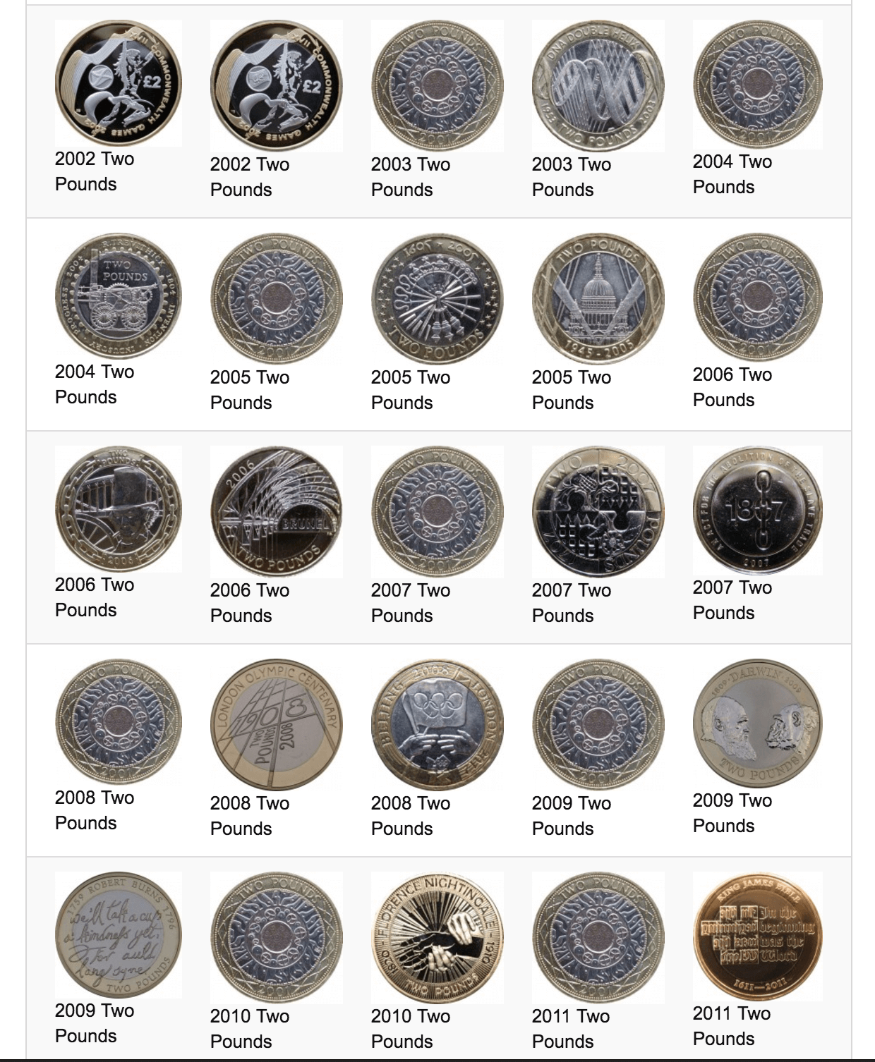 coin check cost